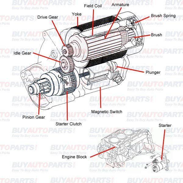 How does a starter work bmw x3 parts for How a starter motor works